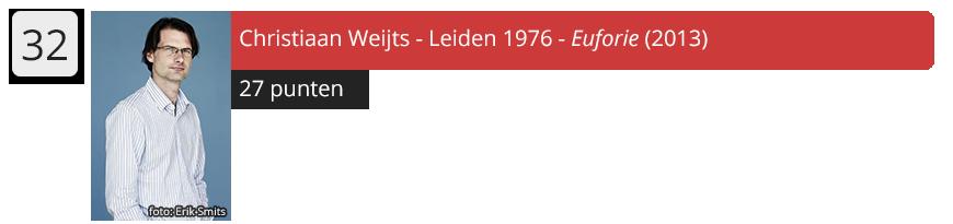32 Christiaan Weijts